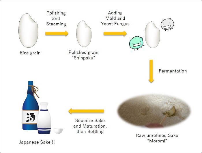 making process of Japanese Sake