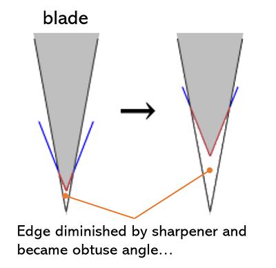 explaining effect of sharpener