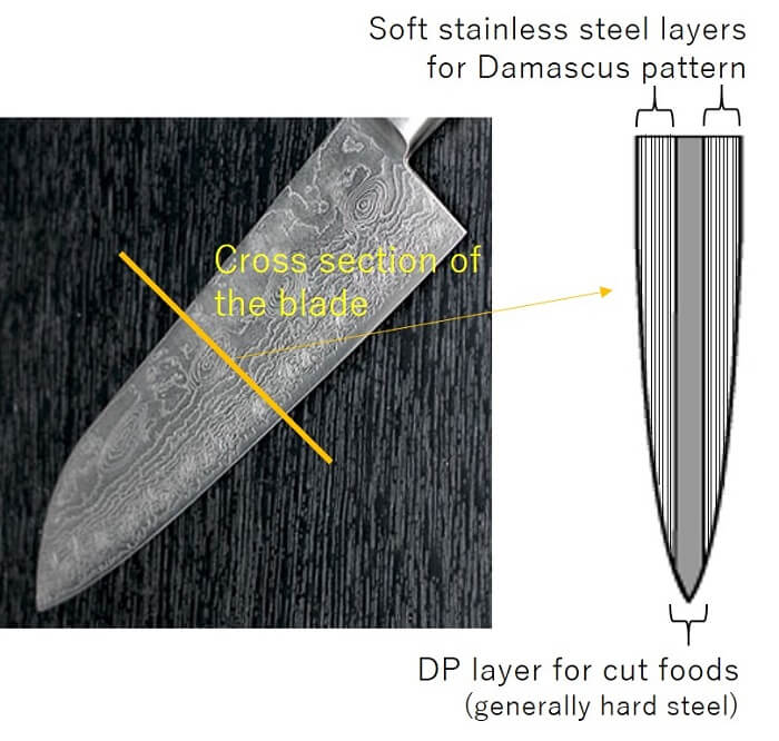 Damascus blade structure: core and layer parts