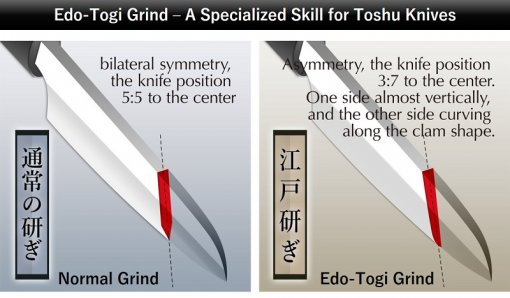 illustration of special grinding edo-togi method only for toshu knives