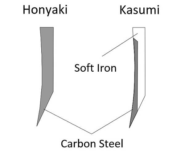 Japanese authentic knife Honyaki, structure of blades
