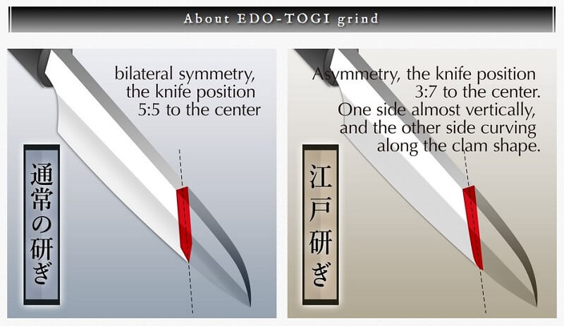 Highest quality Japanese chef knives and kitchen knives, explanation of Edo-togi grinding method