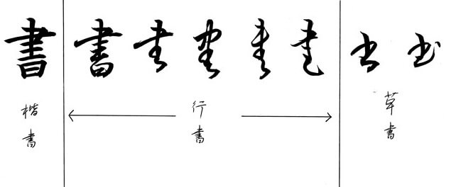 Japanese calligraphy art, transitions of Kanji styles