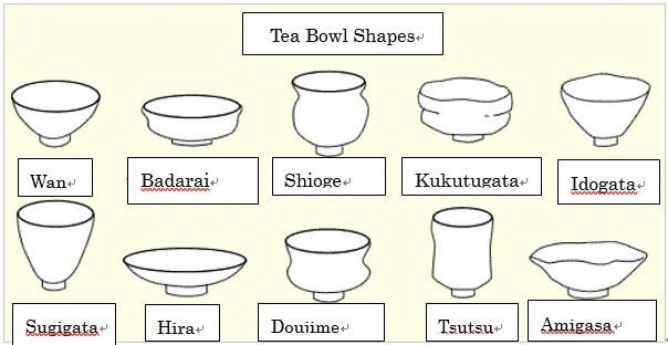 Shapes of Japanese green tea bowls